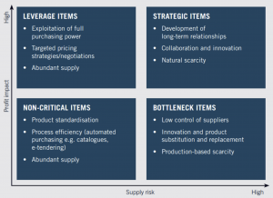Strategic Sourcing: improving the purchasing process